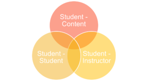 """Three concentric rings forming a Venn diagram, illustrating """"Student-Content,"""" """"Student-Student,"""" and """"Student-Instructor"""" forms of engagement."""
